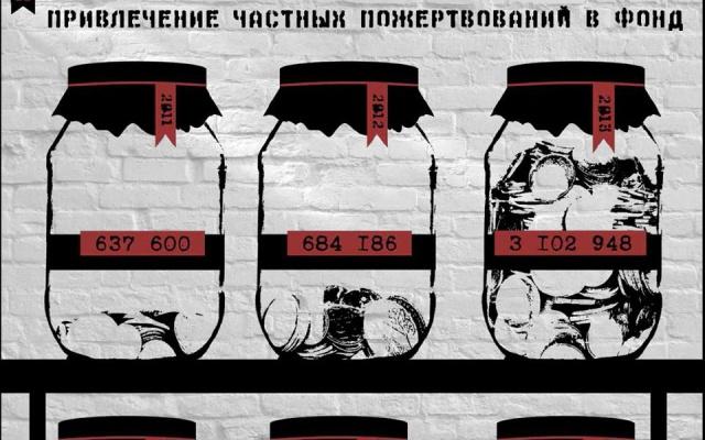 Заставка для - Сбор средств на продолжение работы фонда «Право матери»